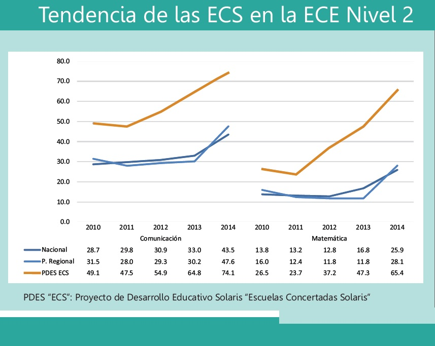 Tendencias_ECS
